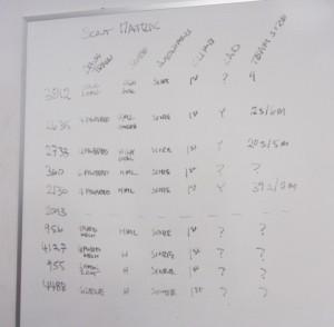 Matrix of teams and attributes